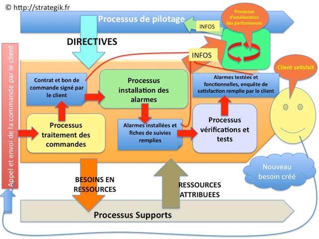 exemple de cartographie des processus iso 9001