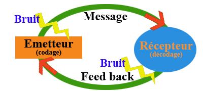 Schéma message qualité
