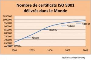 Nombre de certificats ISO 9001 délivrés dans le monde