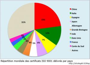 Poids des pays dans ISO Mondial