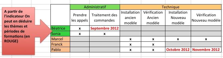 Bref Je Voulais Vous Parler De L Indicateur Rh Le Blog Iso 9001 Version 2008